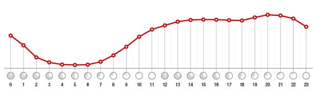 WebAssign usage levels in a 24-hour period