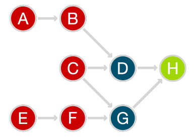 Figure 3b. Application of the zone of proximal development to a knowledge space diagram