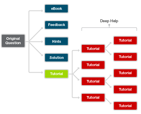 Figure 4. The Deep Help framework