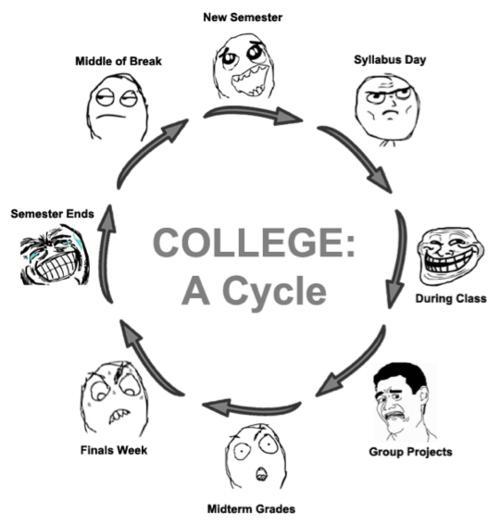 meme-b2s-collegecyclefaces