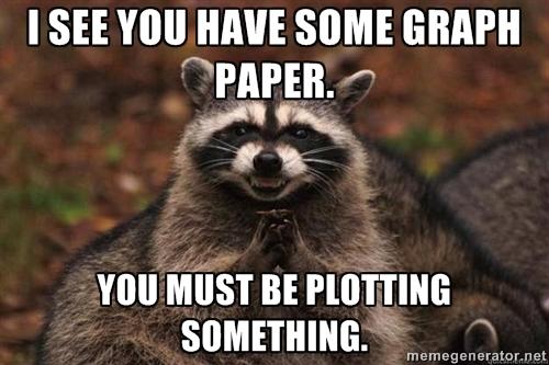 Raccoon plotting